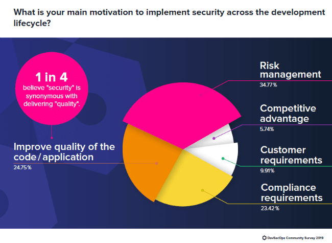 Security Integration Throughout Software Development Lifecycle Is a Pipe Dream