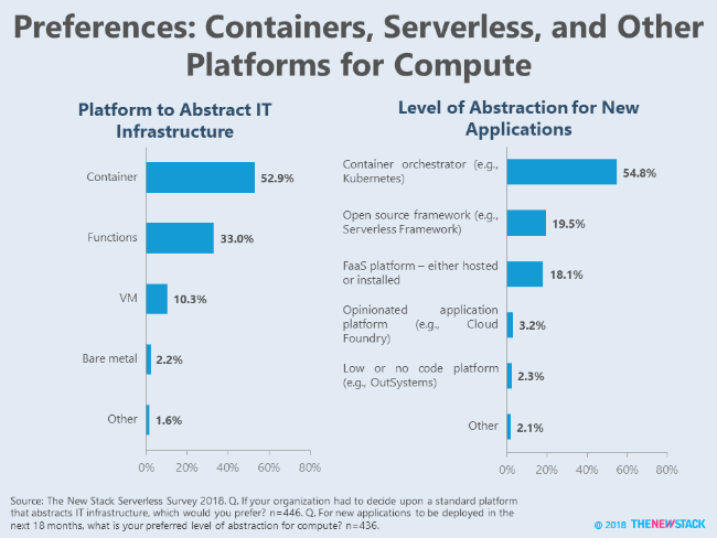 Preferences: Containers, Serverless, and Other Platforms for Compute