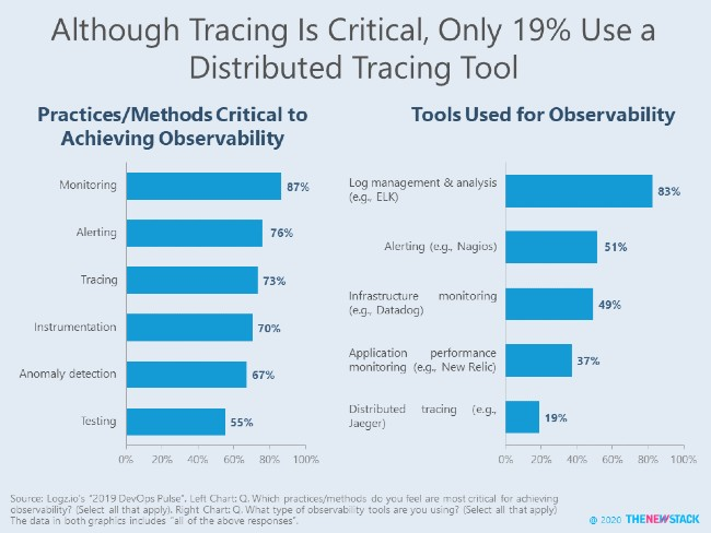 Although Tracing Is Critical, Only 19% Use a Distributed Tracing Tool