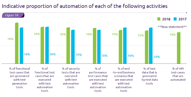 Indicative proportion of automation of each of the following activities