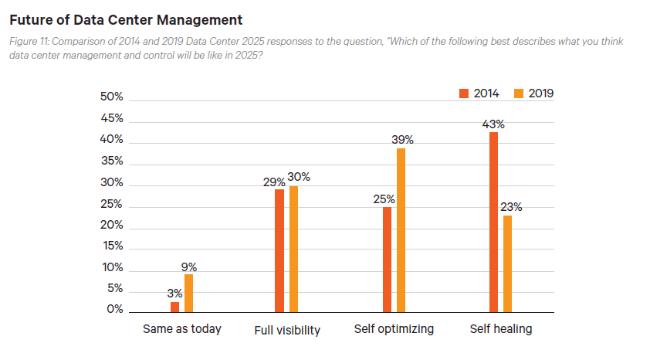 Future of Data Center Management