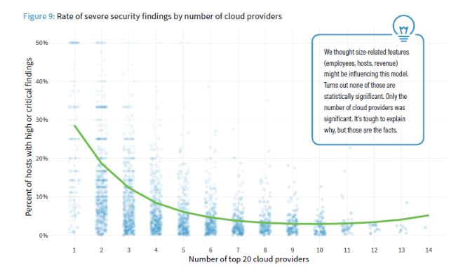 Rate of Security Findings by Number of Cloud Providers