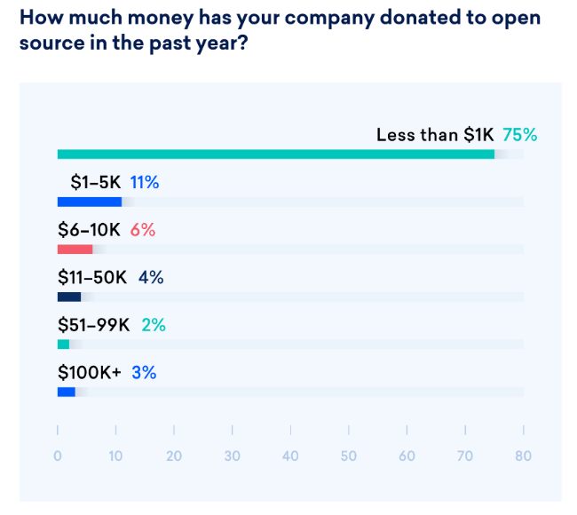 How much money has your company donated to open source in the past year?