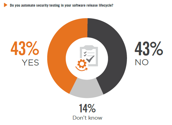 Do you automate security testing in your software release cycle?