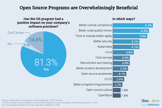 Open Source Programs are Overwhelmingly Beneficial