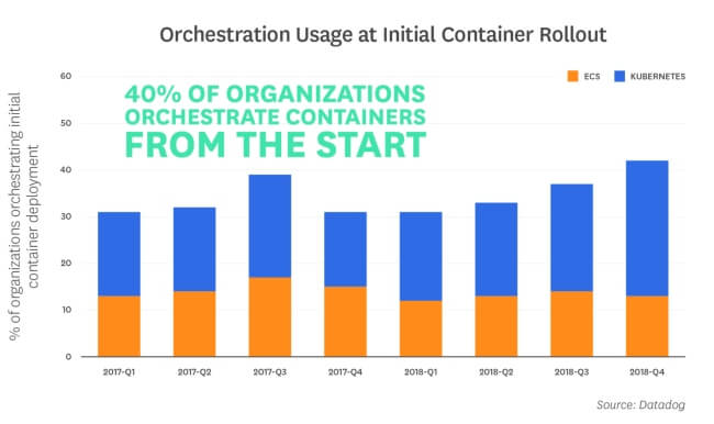 Orchestration Usage at Initial Container Rollout