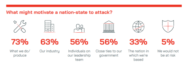 What might motivate a nation-state to attack?