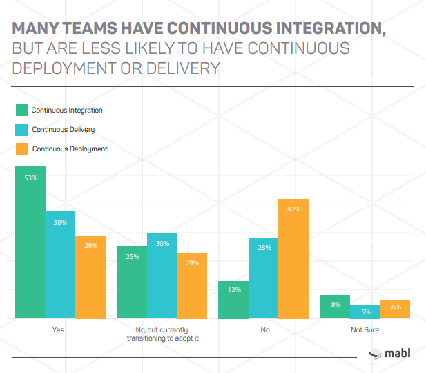 Many teams have continuous integration, but are less likely to have continuous deployment or delivery