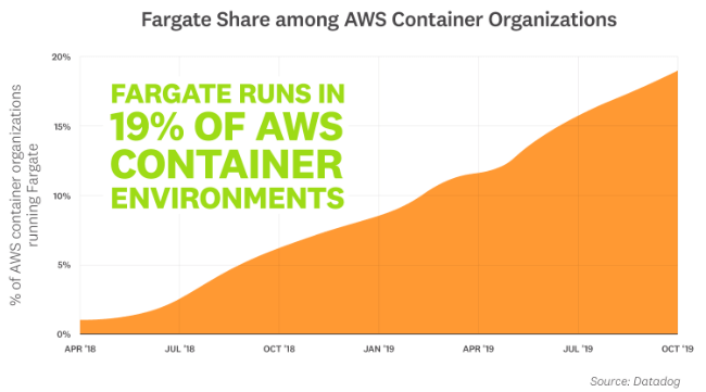 Fargate Share among AWS Container Organizations