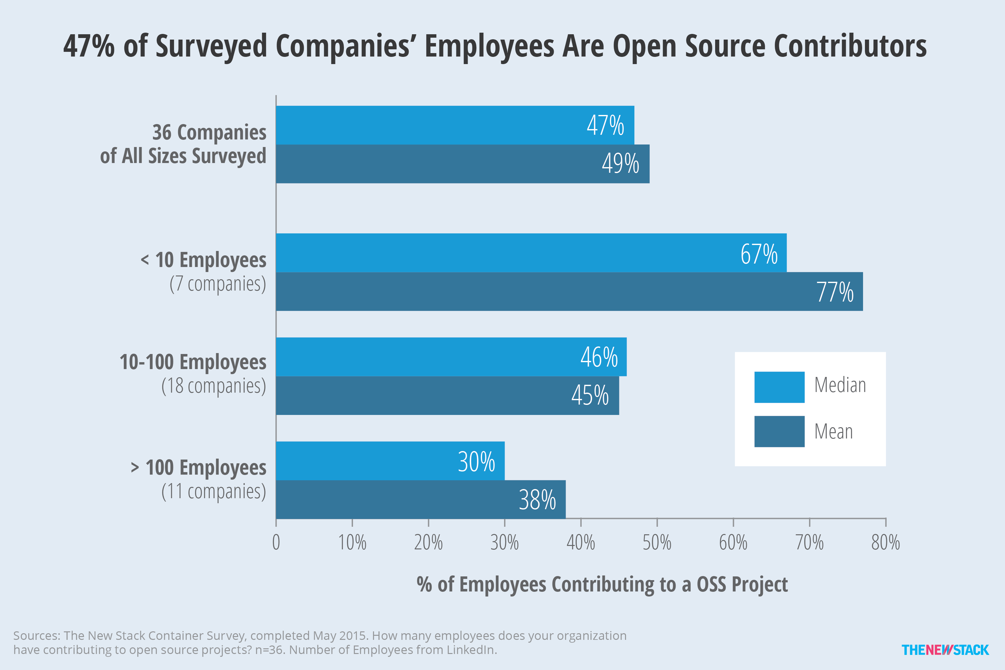 47% of Surveyed Companies' Employees Are Open Source Contributors