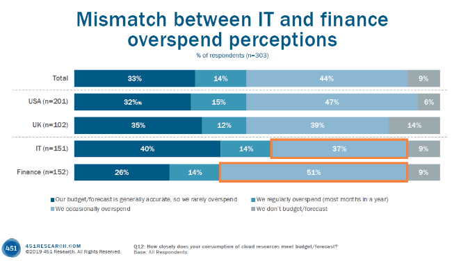 Mismatch between IT and finance overspend perceptions