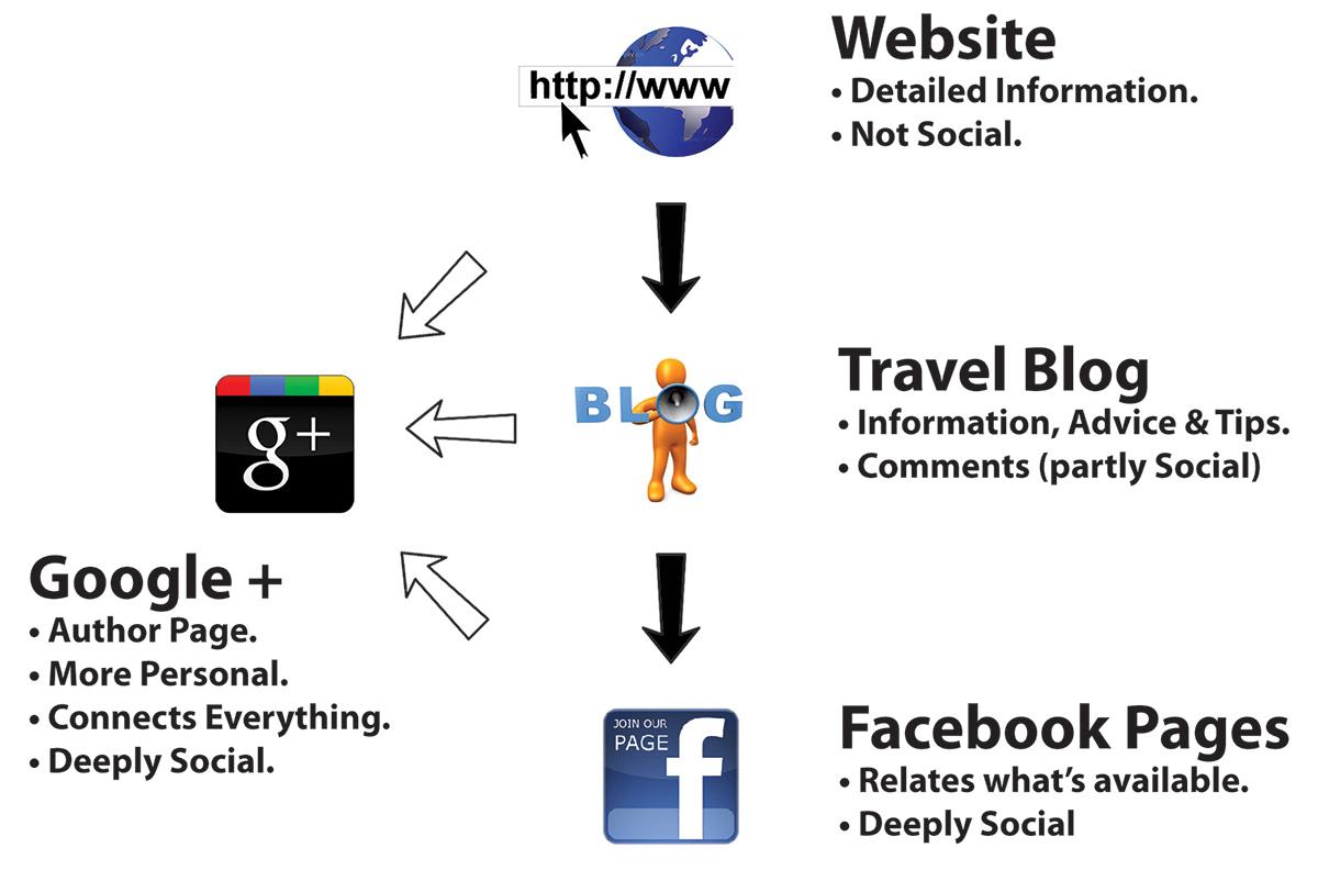 Travel Web Tree Diagram