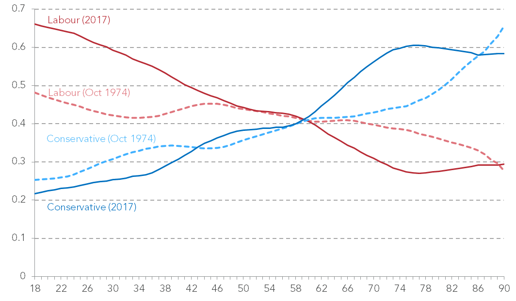 Probability of voting Conservative or Labour by age, October 1974 and 2017 General Elections