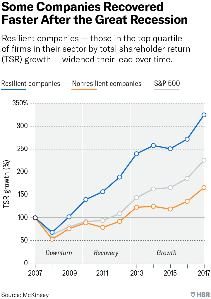 resilient companies post recession and pandemic prepared