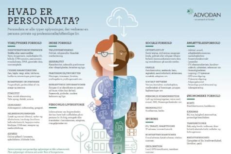 Hent infografik om persondata