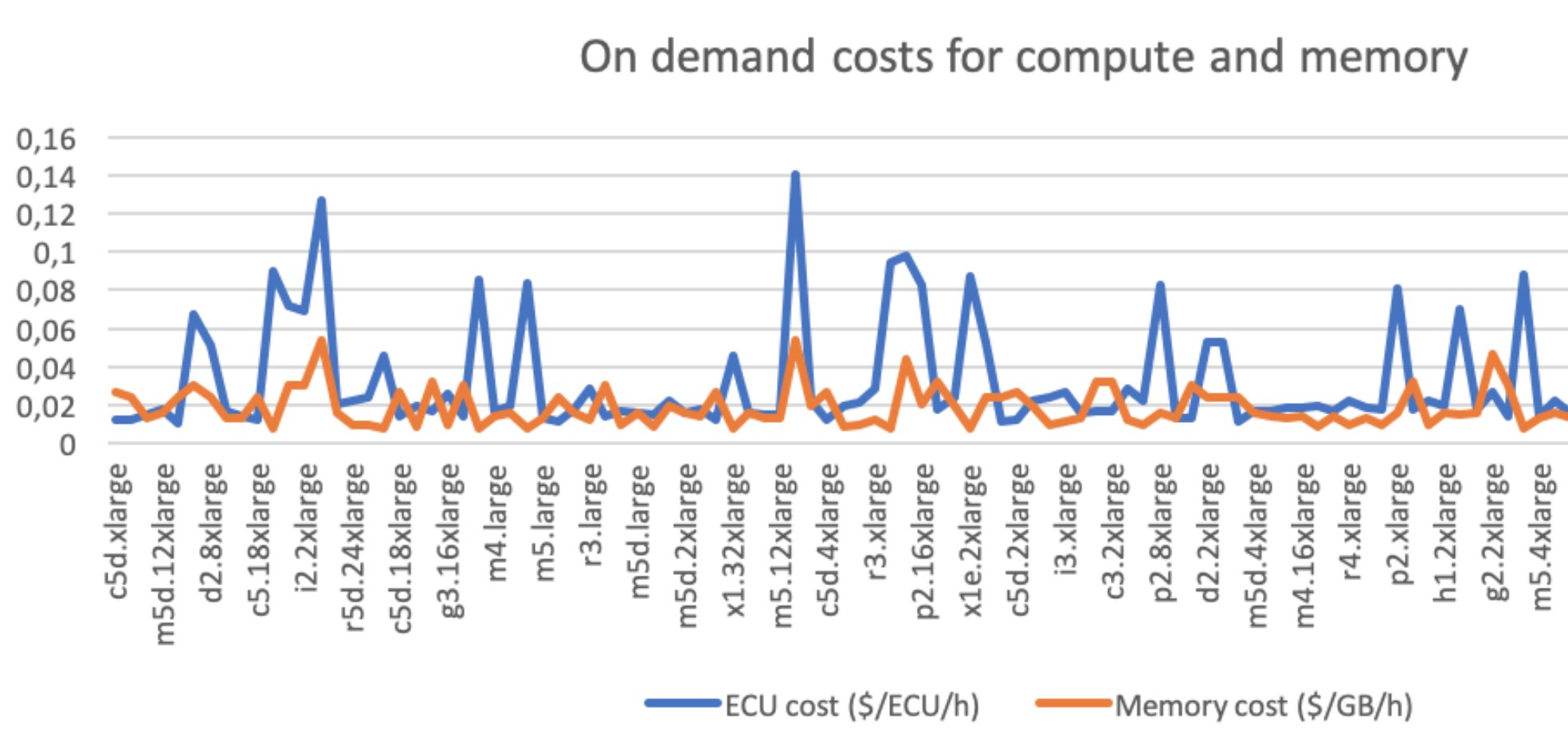 AWS costs every programmer should know