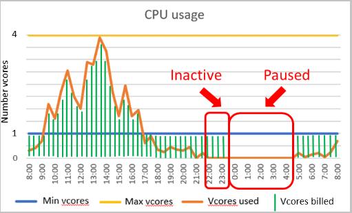 Azure SQL Database serverless (preview)