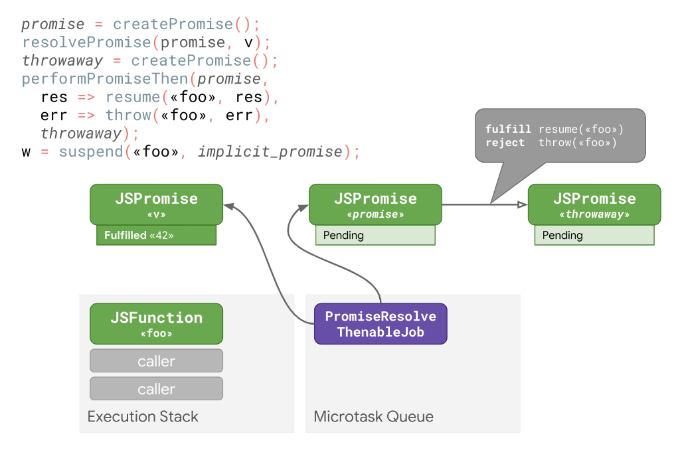 Faster async functions and promises · V8