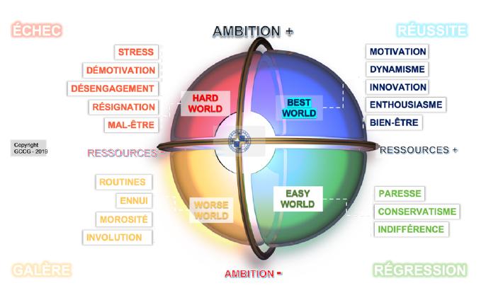 Ambition ressources