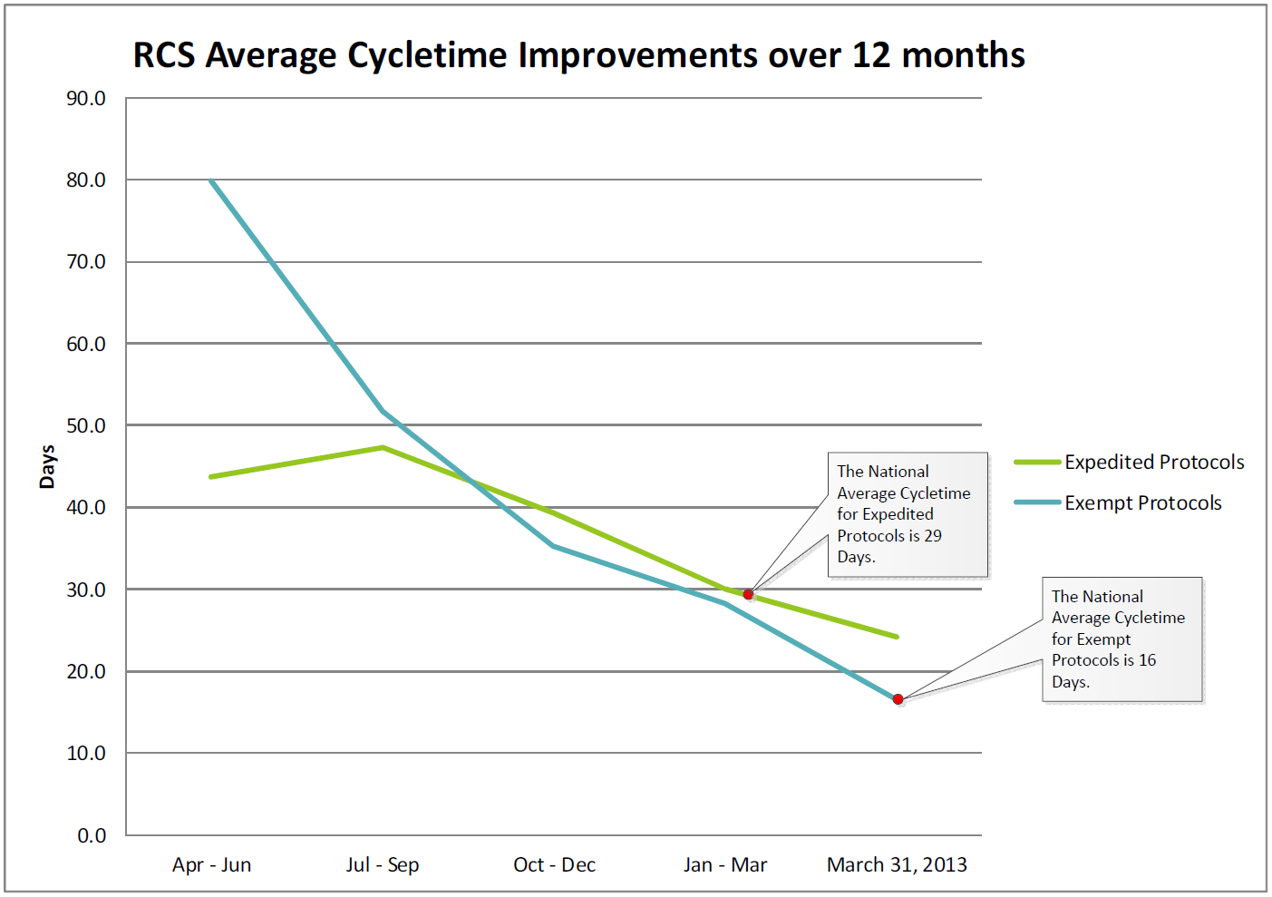 RCS Average Cycletime Improvements over 12 months