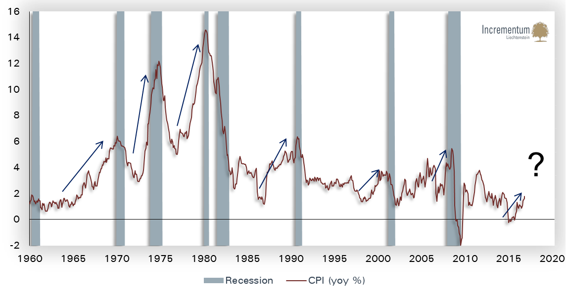 Incrementum's Inflation Signal Indicator has  turned to Falling Inflation Momentum!