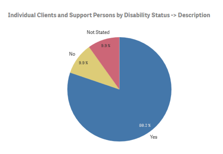 Pie chart of individual clients and support persons by disability status – 80.2% yes