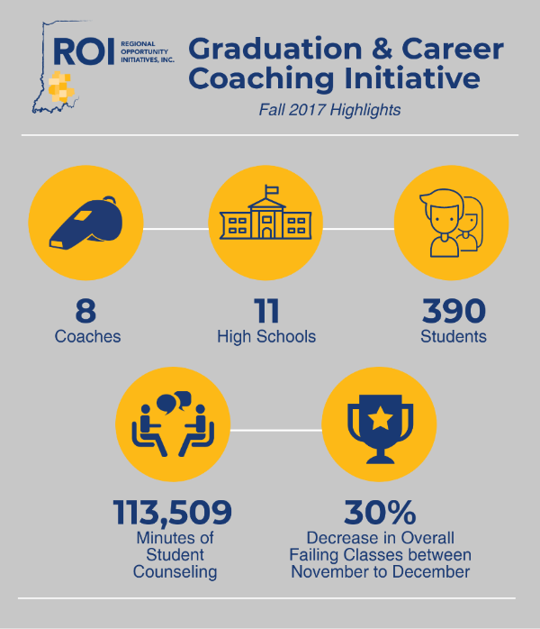 Graduation and Career Coaching Initiative Inforgraphic
