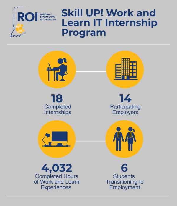 Skill UP! IT Internship Program Infographic