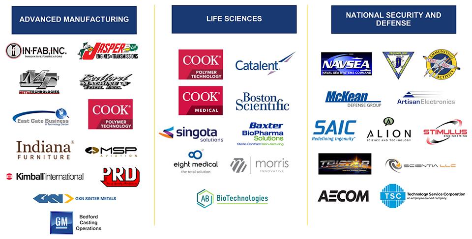Sector partner logos