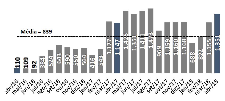 Evolução mensal das ações condominiais por falta de pagamento