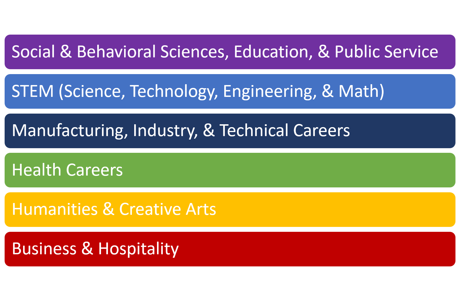 graphic of the 6 Areas of Study approved by the BOR