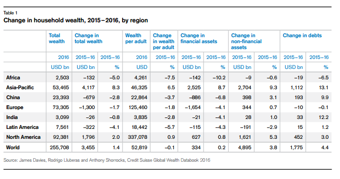 Table 1 from Credit Suisse 2016 Global Wealth Report