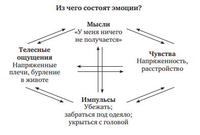 Как приобрести гармонию