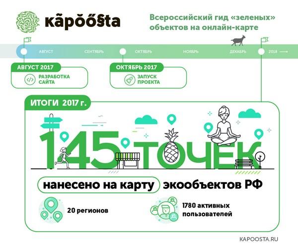 Итоги года - kapoosta.ru