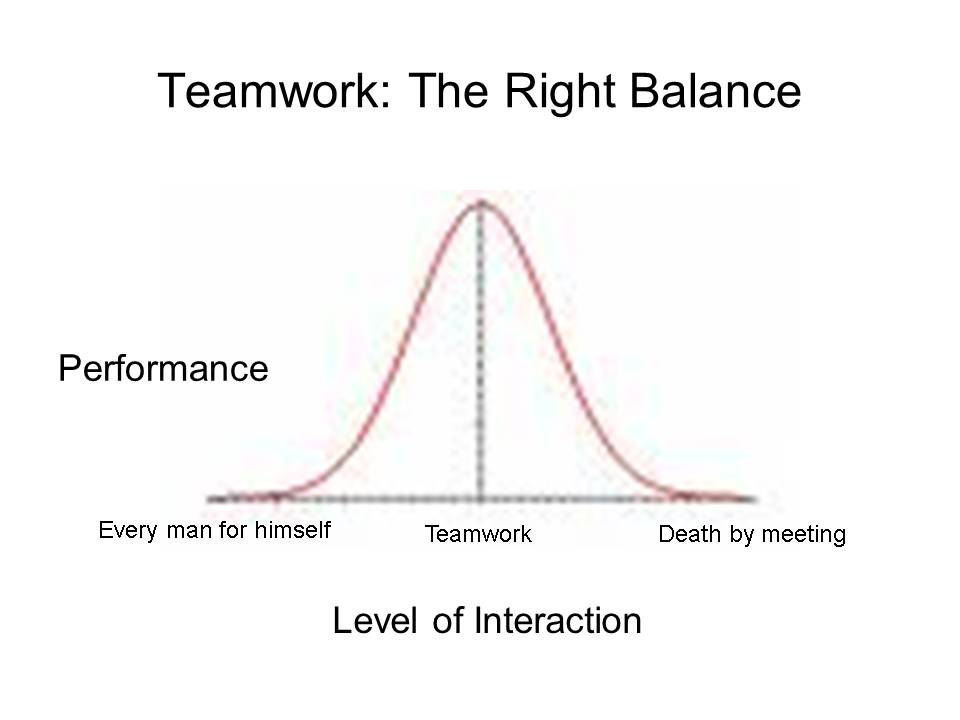 Teamwork: The Right Balance of Interaction
