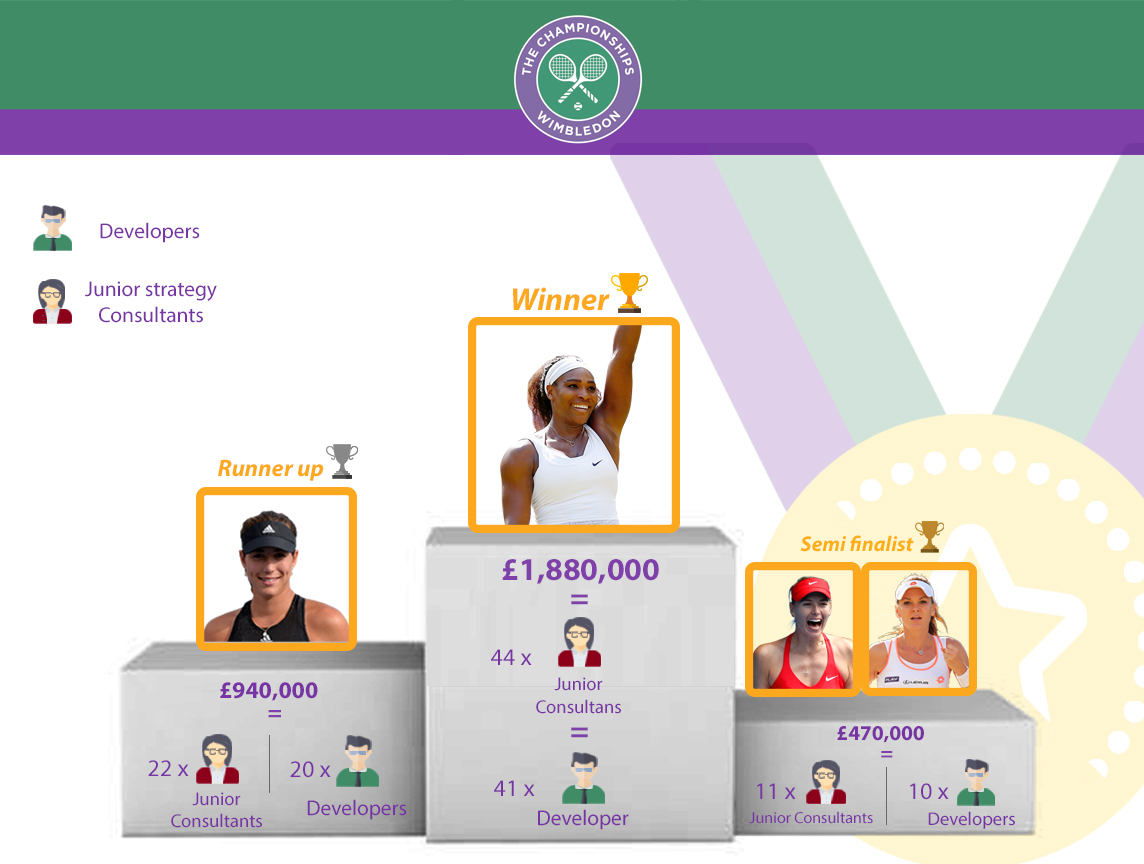 wimbledon championships could you earn more with your backhand