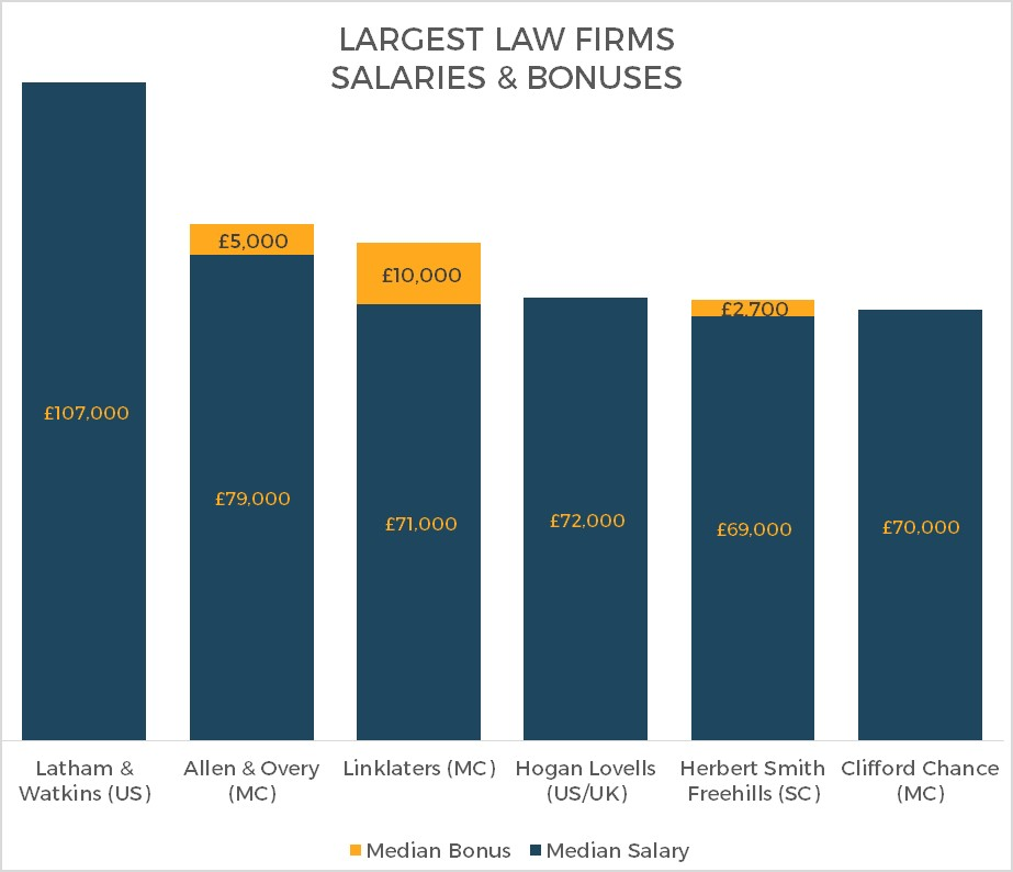 Best paying law firms