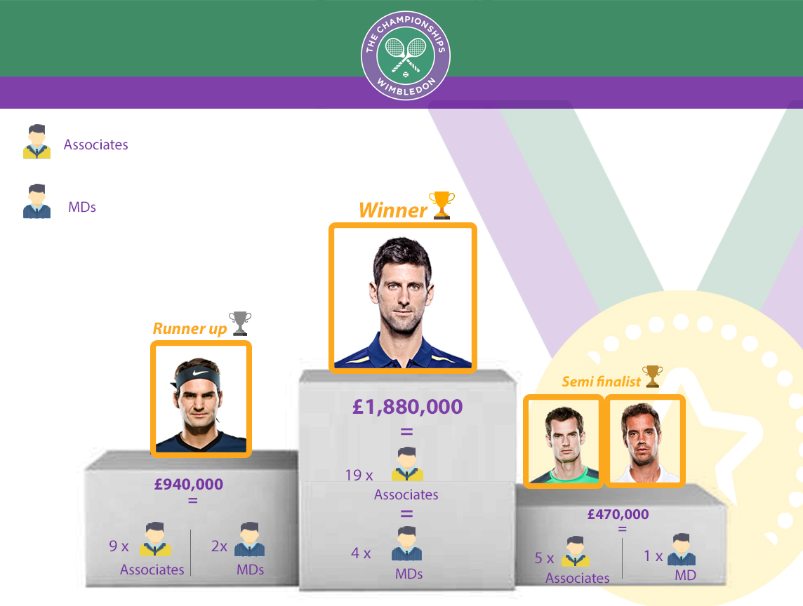 wimbledon championships could you earn more with your backhand?