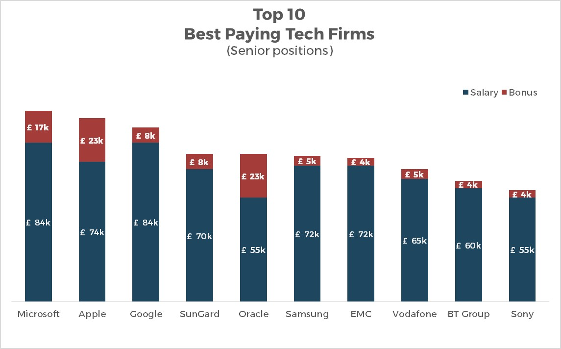 Top 10 best paying tech firms (Senior level)