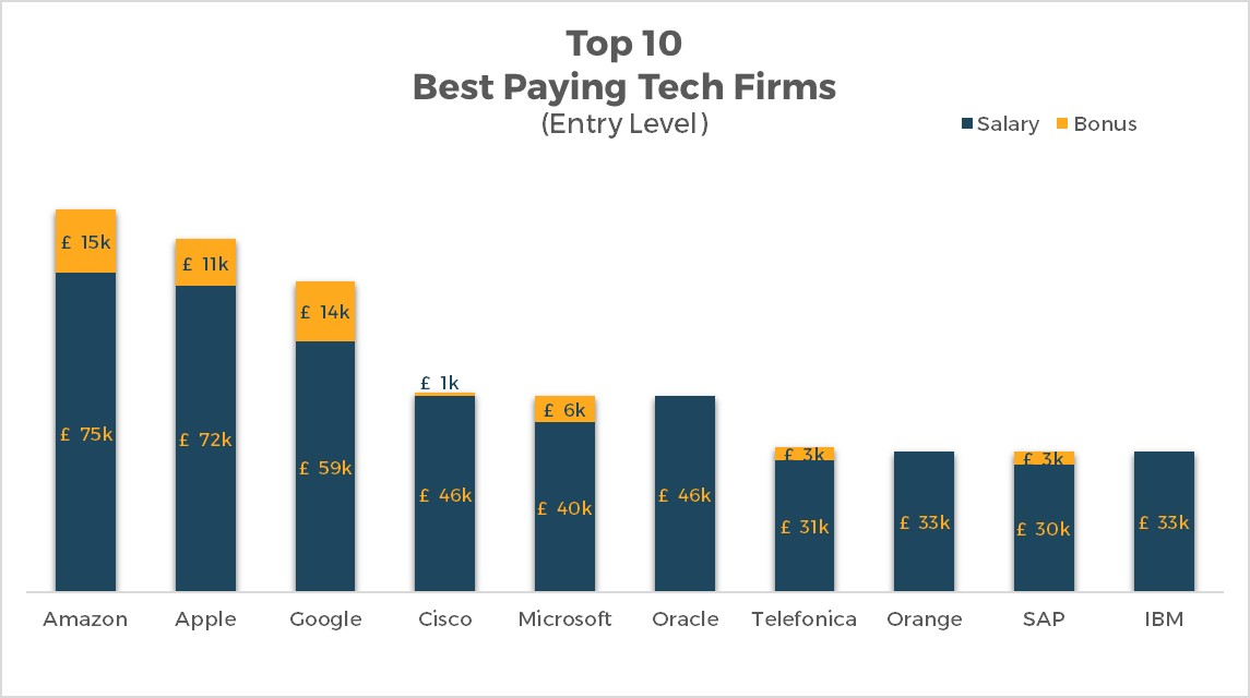 Top 10 best paying tech firms (Entry level)