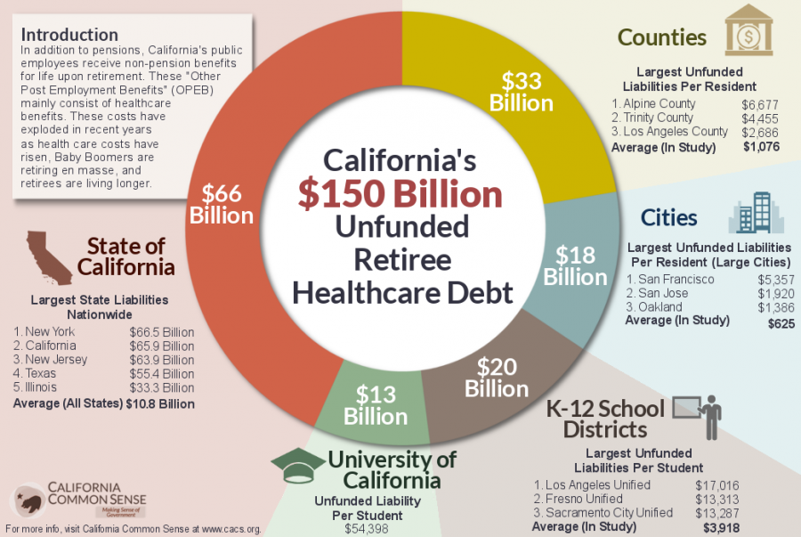 CA's $150 Billion Unfunded Retiree Healthcare Debt