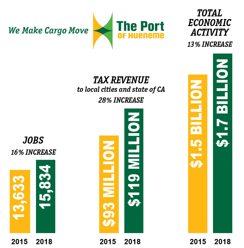 Port Adds 2,201 Local Jobs, Spurs Economic Growth for Ventura County