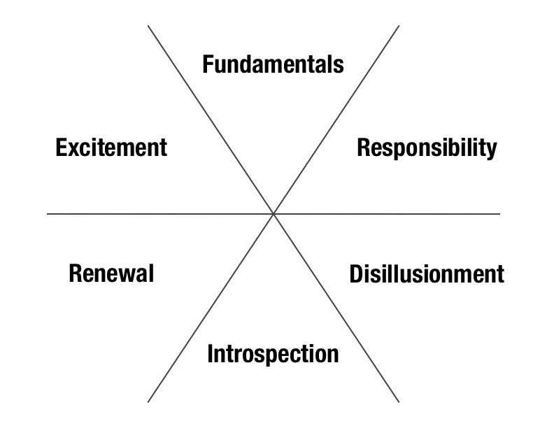 6 phases of the Life Development Cycle