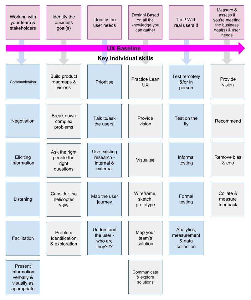 The UX skills matrix - a work in progress