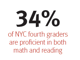 Only 34% of NYC fourth graders are proficient in both math and reading.