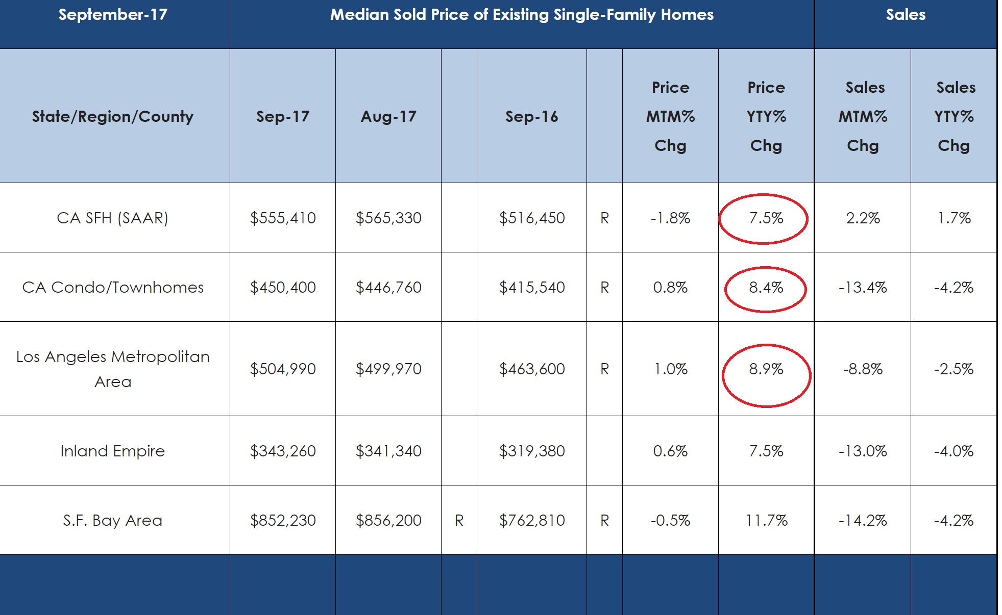 Market Snapshot 最新市場情報 Los Angeles Countyでは価格は前年同月比10%上昇。(2017年9月データ)