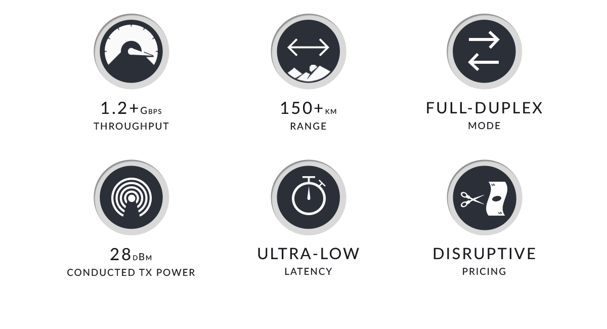 1.2+ Gbps Throughput, 150+ km Range, Full-Duplex Mode, 28 dBm Conducted TX Power, Ultra-Low Latency, Disruptive Pricing