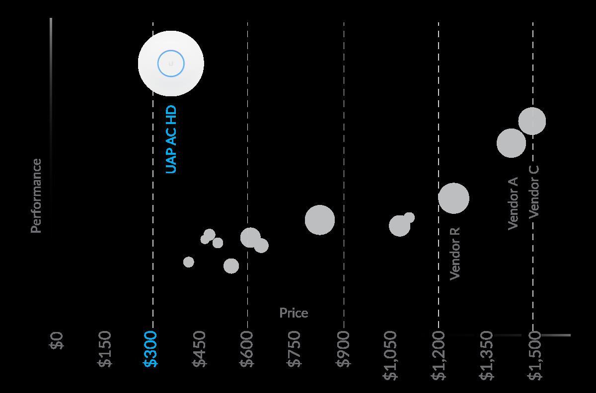 UAP-AC-HD Performance/Price Chart