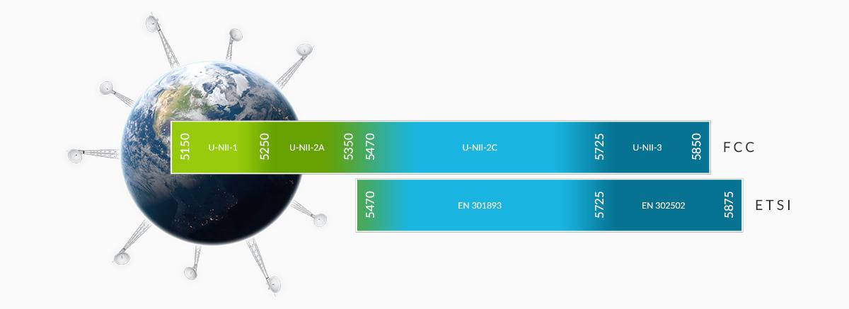 5 GHz Carrier Backhaul for the World