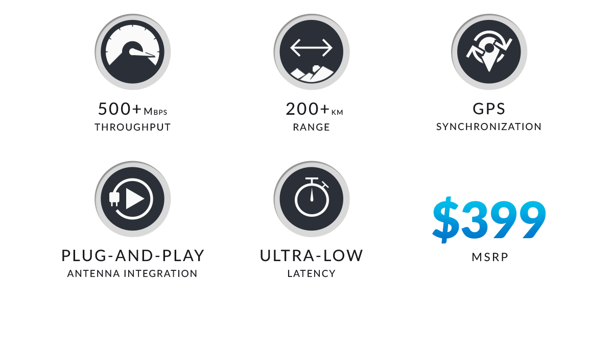 500+ Mbps throughput, 200+ km range, GPS synchronization, Plug and Play antenna integration, ultra-low latency, $399 MSRP
